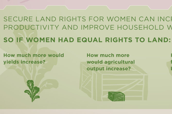 INFOGRAPHIC: Closing the gender gap in land rights