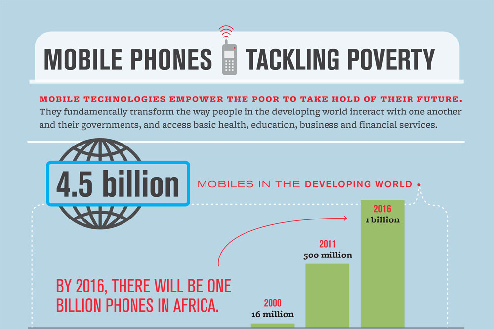 How Mobile Tech Fights Poverty (INFOGRAPHIC)
