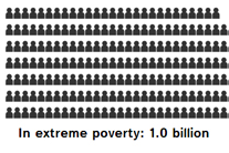 Infographic: Predicted levels of global poverty in 2030