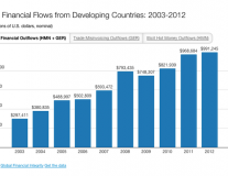 Fact of the day: To curb poverty, we need to curb illicit financial flows