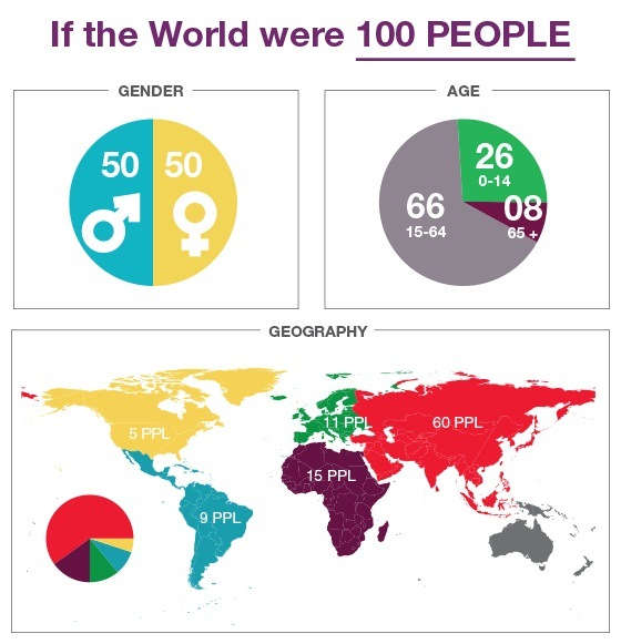 if-the-world-were-100-people-1