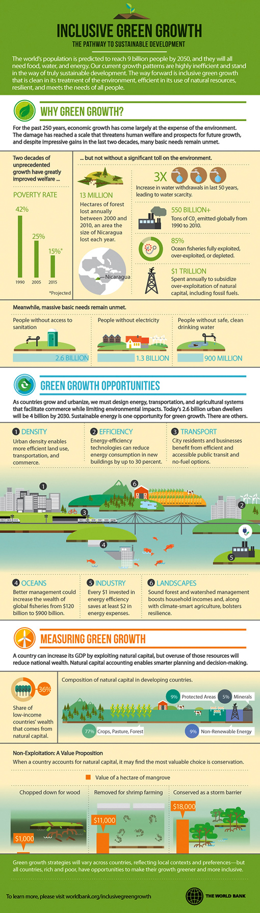 infographic-green-growth-510x1785